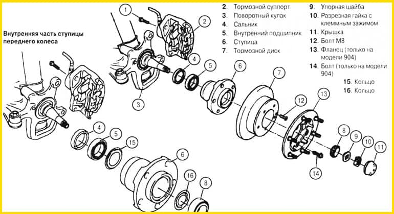 устройство ступицы переднего колеса