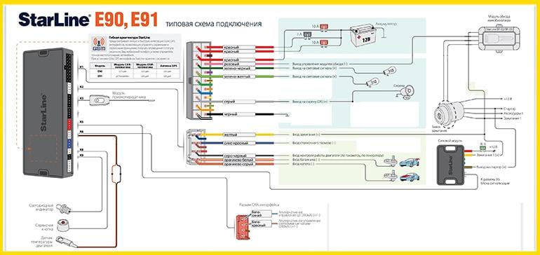 Схема для E90 и E91