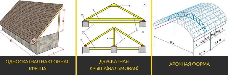 формы навеса