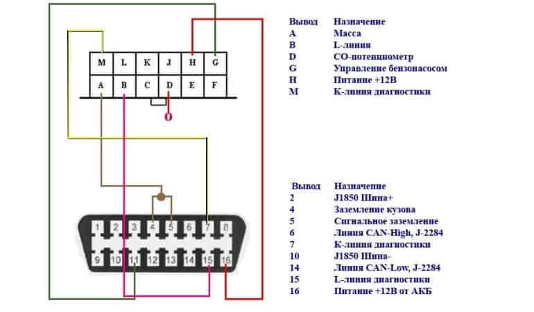 распиновка OBD-2