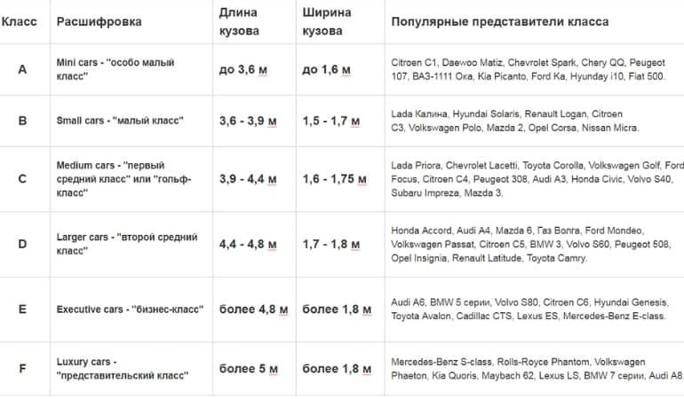 таблица классов автомобилей