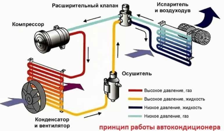 система автокондиционера