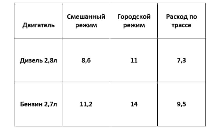 Расход топлива для Фортунер (дизель 2.8, бензин 2.7)