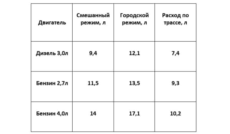 Расход топлива для Тойота Фортунер (дизель 3.0, бензин 2.7 и 4.0)