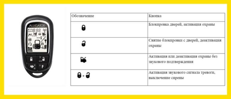 обозначение кнопок брелка