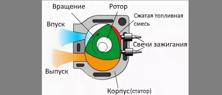 Роторный двигатель схема работы