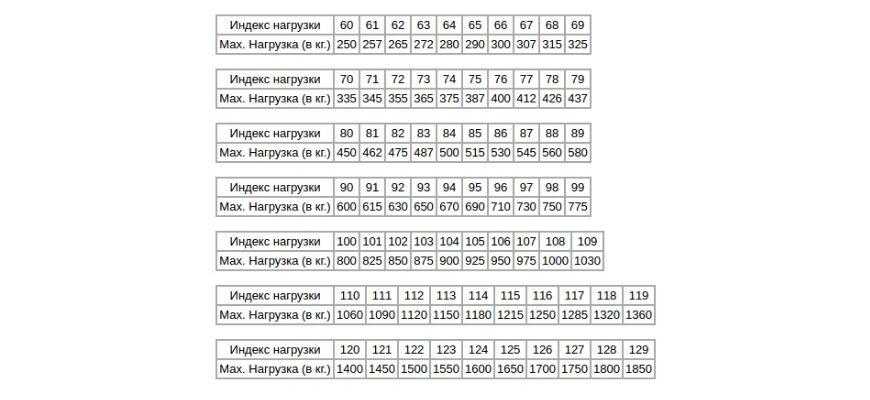 индекс корости и нагрузки